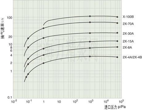 2X的曲线图