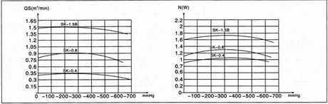SK悬臂式水环真空泵的性能曲线