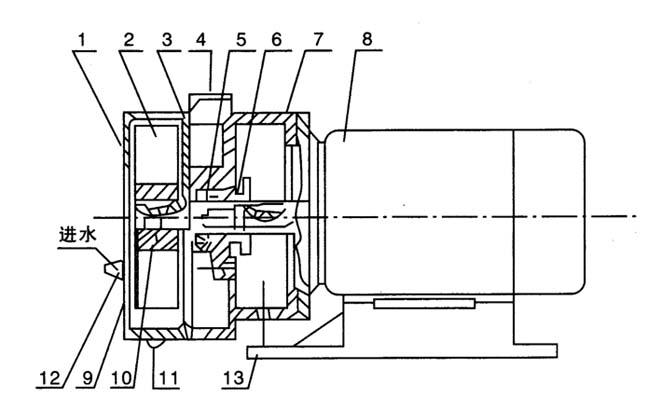 SK型悬臂式水环真空泵的结构说明