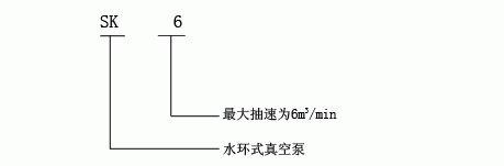 SK型水环式真空泵的型号意义