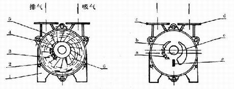 SK型水环式真空泵的工作原理