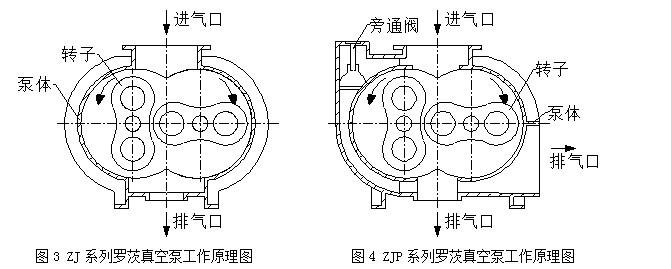 注:1.抽气速率是指在配用推荐前级泵的条件下,罗茨真空泵的入口压强在6650Pa~2.66Pa范围内所测得的最大抽气速率。 2.极限压力是指在配用推荐前级泵的条件下,不带任何附加容器、泵口密封不进气,经过充分抽气后用压缩式真空计在泵进口处所测得的稳定的空气分压力的最低值。 3.